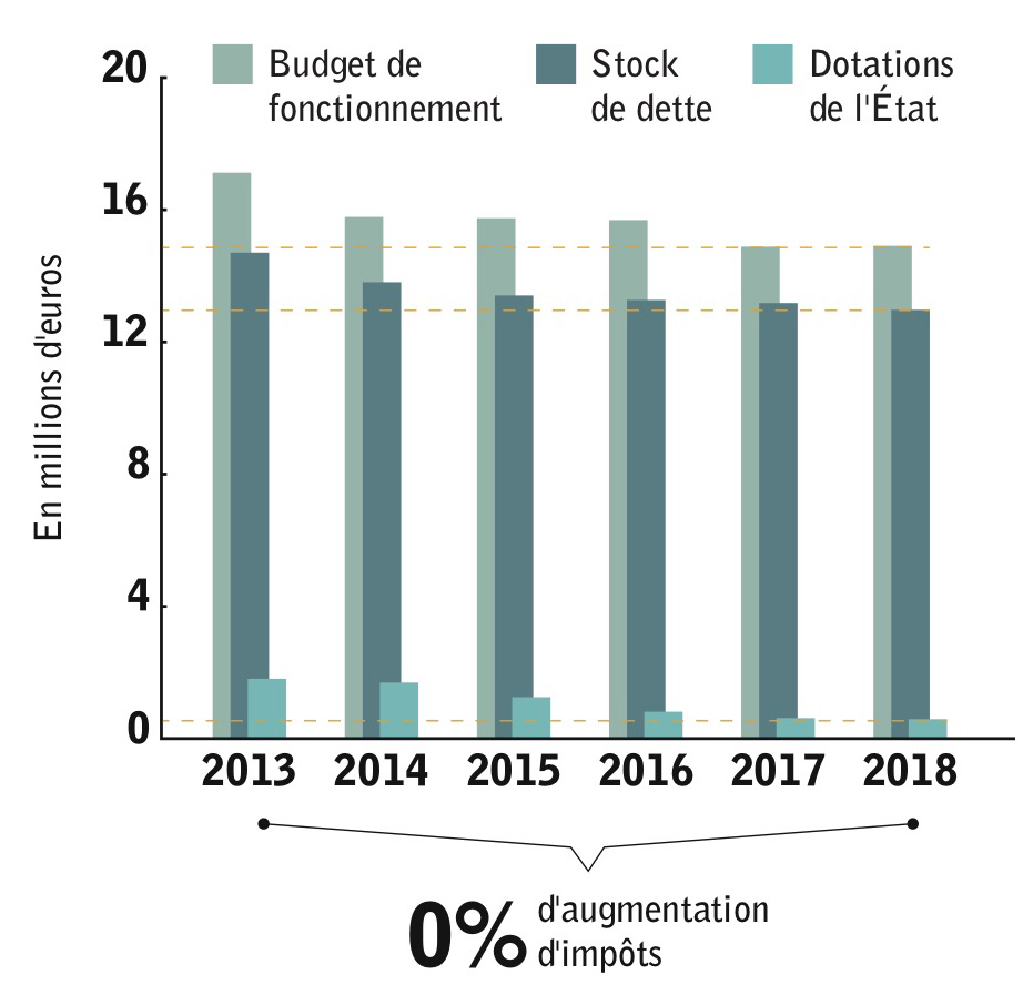 Le budget municipal depuis 2013