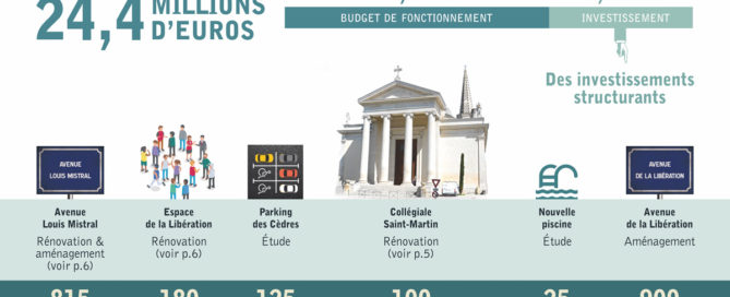 Les investissements du budget 2018